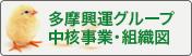 多摩興運グループ中核事業・組織図