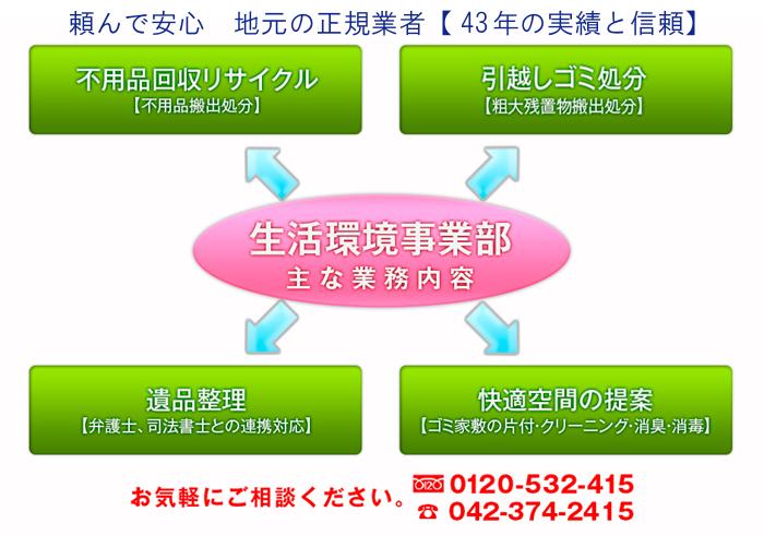 生活環境事業部のイメージ