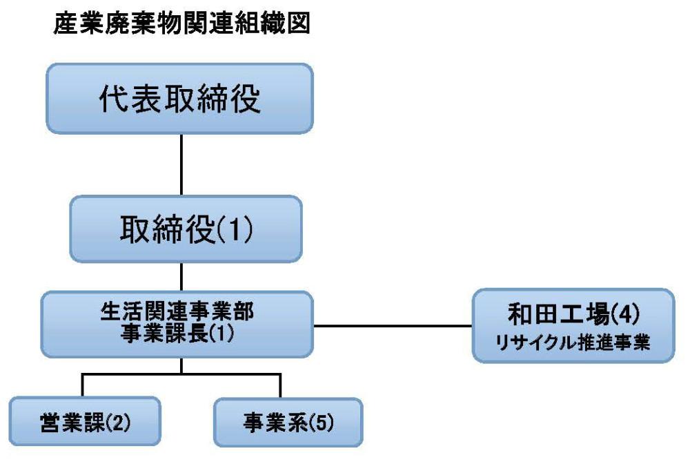 産廃組織図