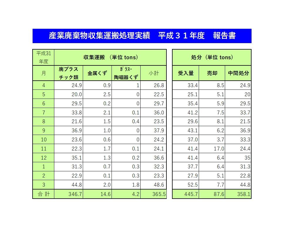 産業廃棄物収集運搬処理実績 平成31年度報告書